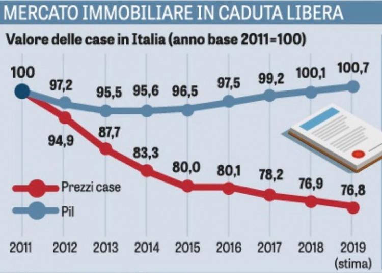 Prezzi Immobiliari italiani dal 2011 al 2019