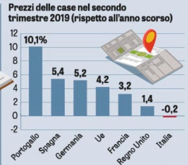 Mercato immobiliare italiano ed europeo