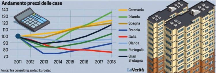 Andamento dei prezzi delle case Italia europa